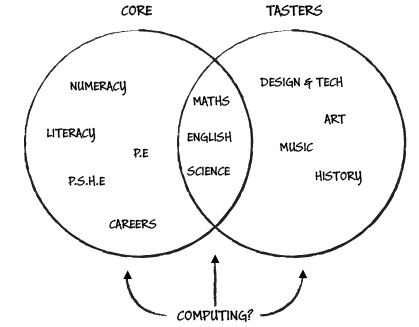 Computing in the Curriculum Venn Diagram